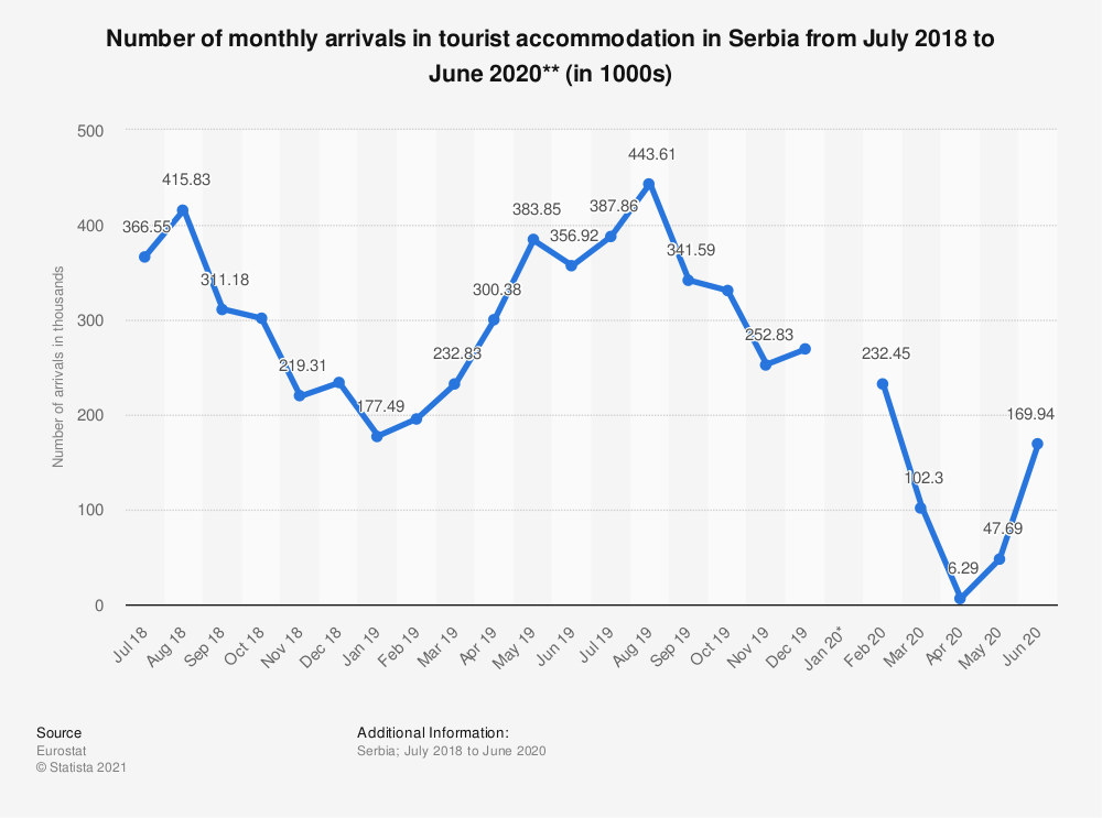 Statistic: Number of monthly arrivals in tourist accommodation in Serbia from July 2018 to June 2020** (in 1000s)   Statista