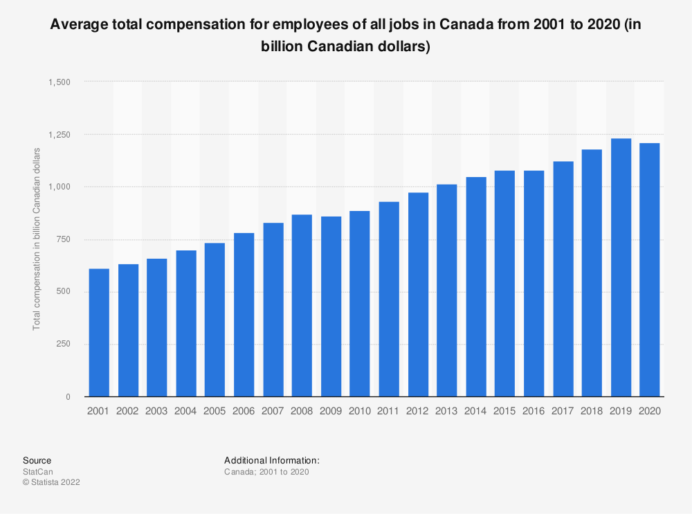 Statistic: Average total compensation for employees of all jobs in Canada from 2001 to 2018 (in billion Canadian dollars) | Statista