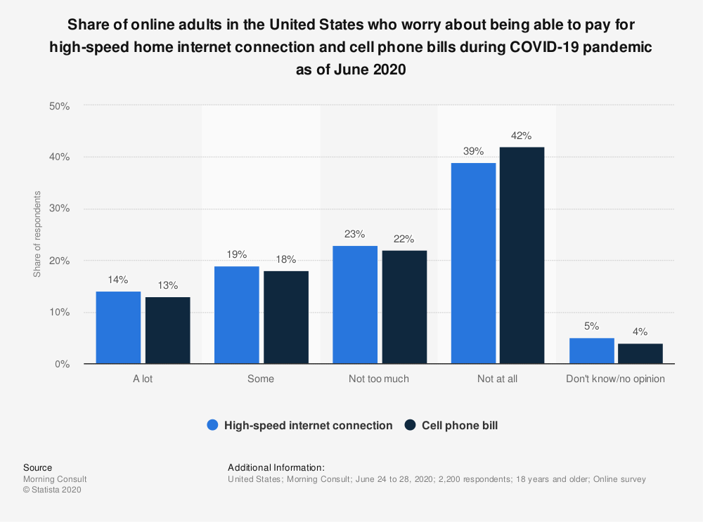 Statistic: Share of online adults in the United States who worry about being able to pay for high-speed home internet connection and cell phone bills during COVID-19 pandemic as of June 2020   Statista