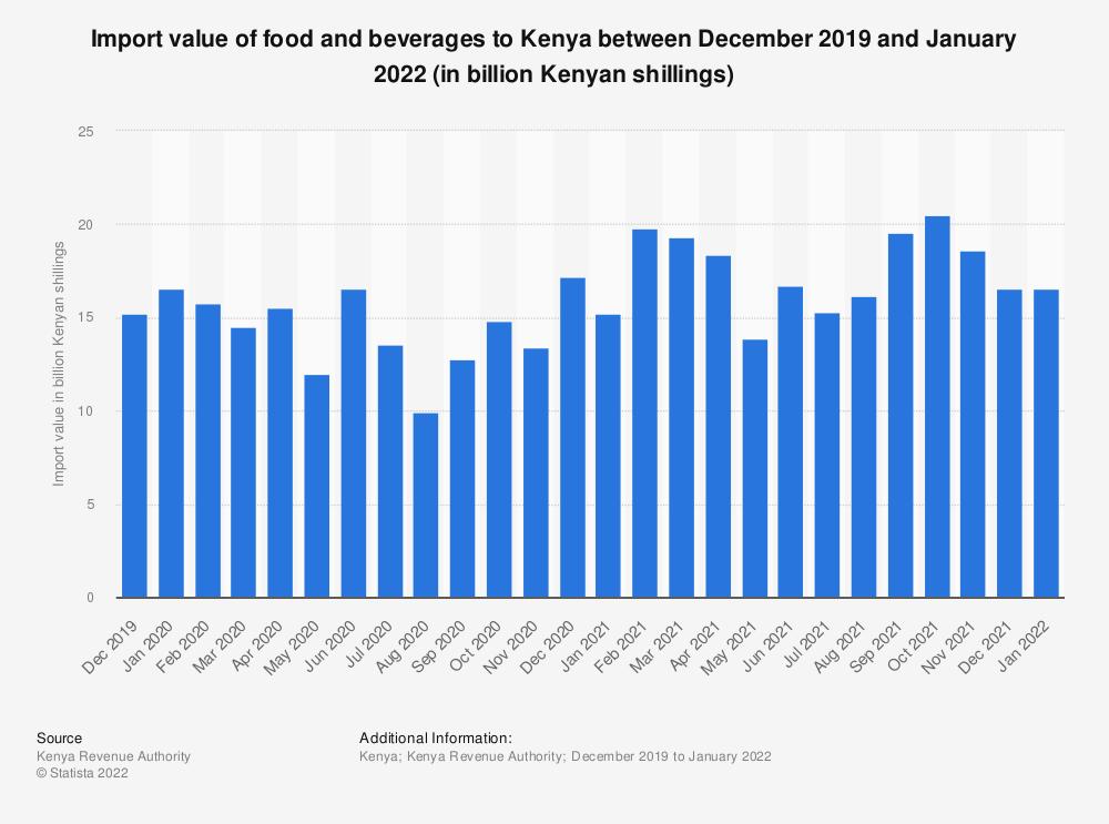 Statistic: Import value of food and beverages to Kenya between December 2019 and December 2020 (in million Kenyan shillings) | Statista