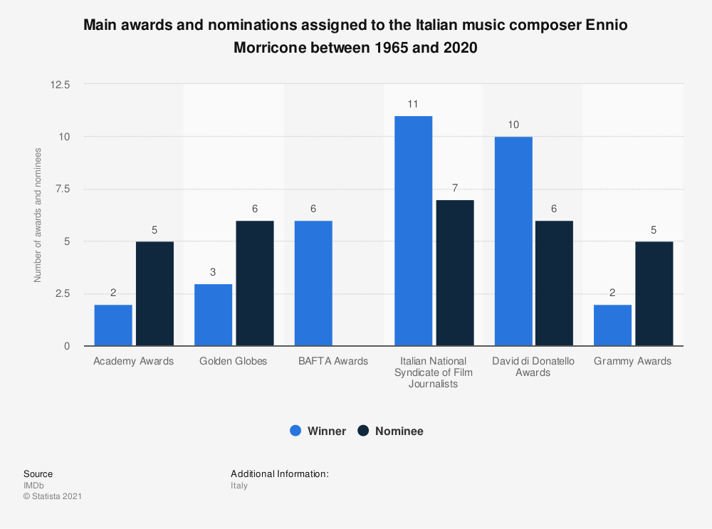 Statistic: Main awards and nominations assigned to the Italian music composer Ennio Morricone between 1965 and 2020 | Statista