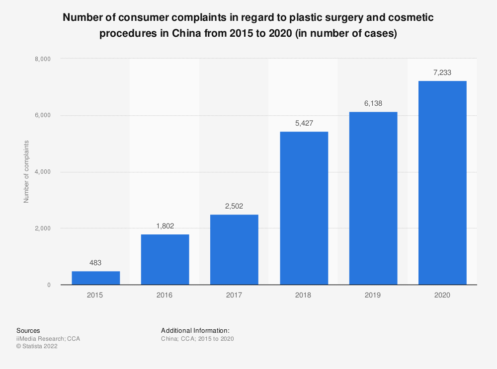 Statistic: Number of consumer complaints in regard to plastic surgery and cosmetic procedures in China from 2015 to 2020 (in number of cases) | Statista