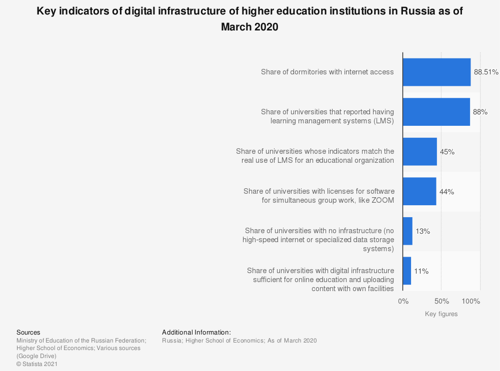 Statistic: Key indicators of digital infrastructure of higher education institutions in Russia as of March 2020   Statista
