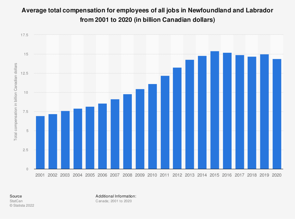 Statistic: Average total compensation for employees of all jobs in Newfoundland and Labrador from 2001 to 2018 (in billion Canadian dollars) | Statista