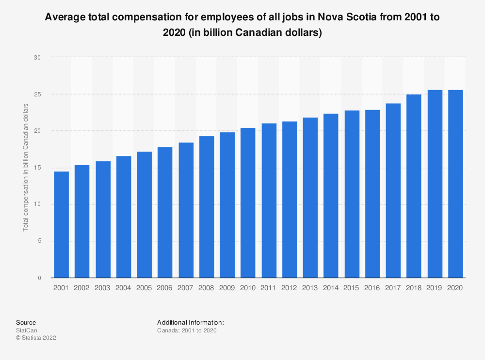Statistic: Average total compensation for employees of all jobs in Nova Scotia from 2001 to 2018 (in billion Canadian dollars) | Statista