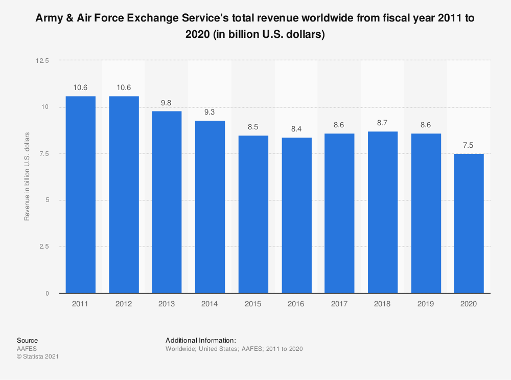 Statistic: Army & Air Force Exchange Service's total revenue worldwide from fiscal year 2011 to 2019 (in billion U.S. dollars)   Statista