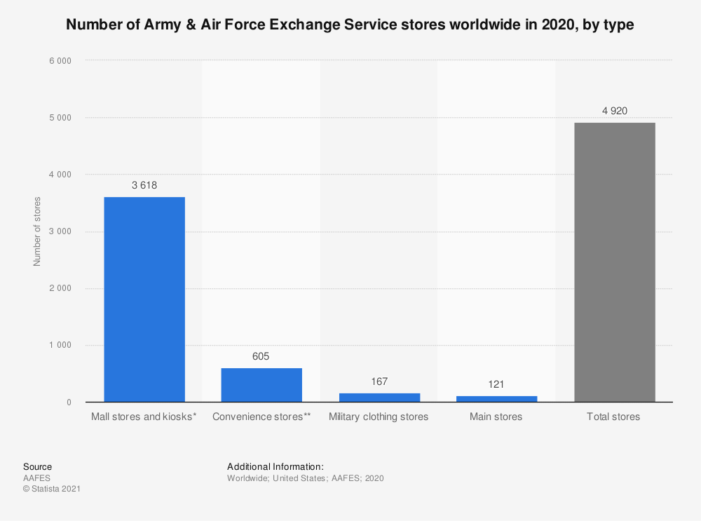 Statistic: Number of Army & Air Force Exchange Service stores worldwide in 2019, by type | Statista