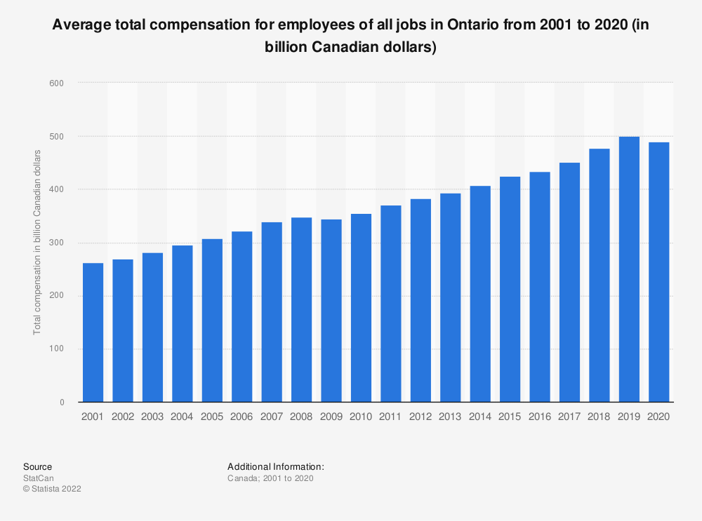Statistic: Average total compensation for employees of all jobs in Ontario from 2001 to 2018 (in billion Canadian dollars) | Statista