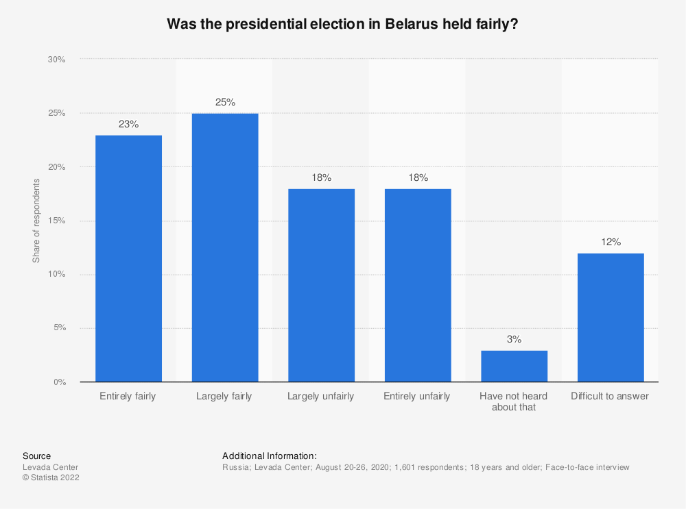 Statistic: Was the presidential election in Belarus held fairly?   Statista