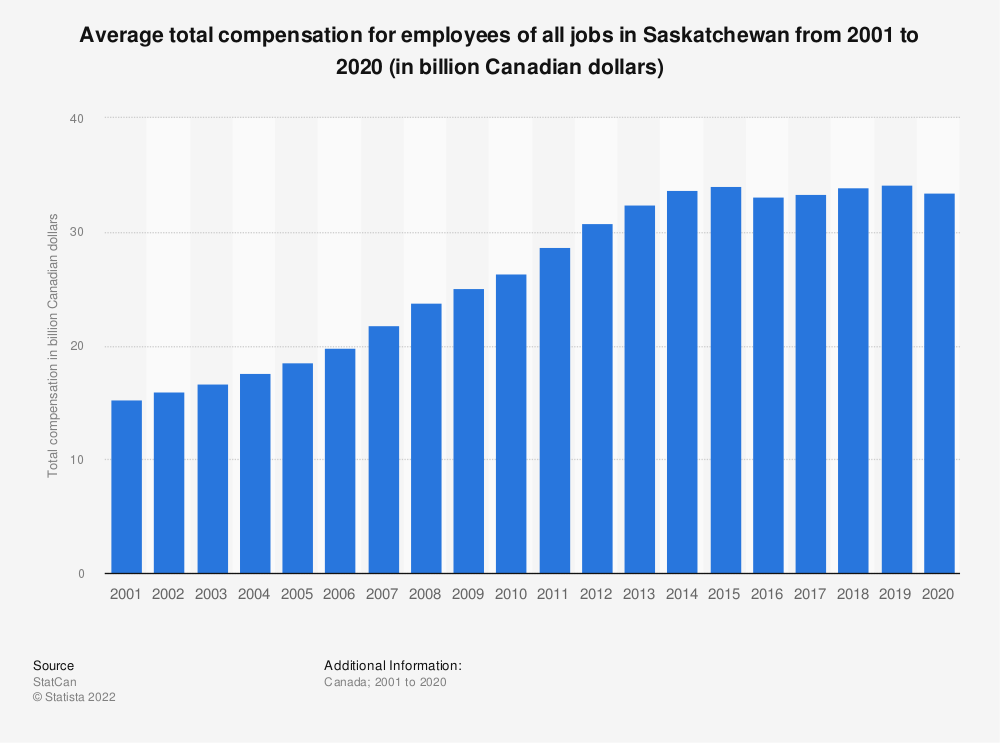 Statistic: Average total compensation for employees of all jobs in Saskatchewan from 2001 to 2018 (in billion Canadian dollars)   Statista