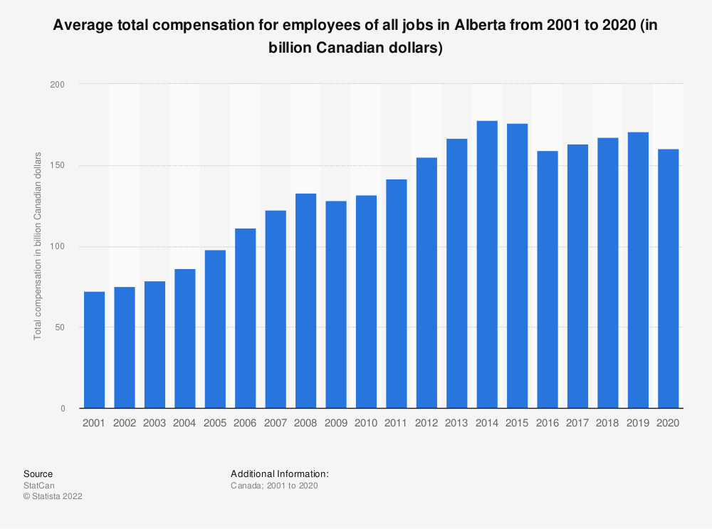Statistic: Average total compensation for employees of all jobs in Alberta from 2001 to 2018 (in billion Canadian dollars) | Statista