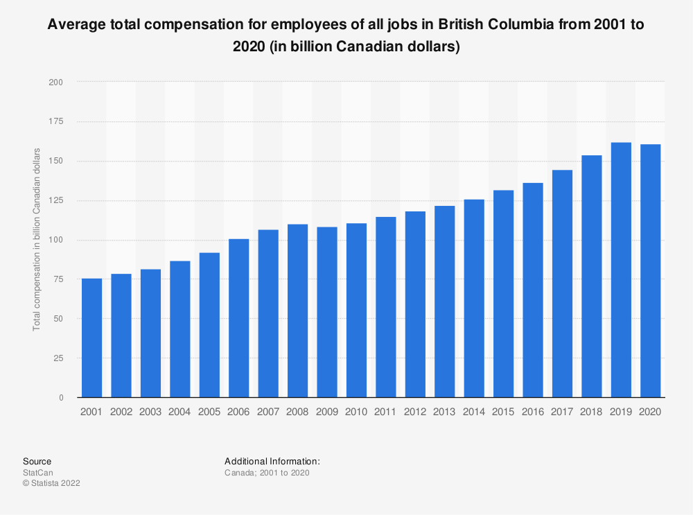 Statistic: Average total compensation for employees of all jobs in British Columbia from 2001 to 2018 (in billion Canadian dollars) | Statista