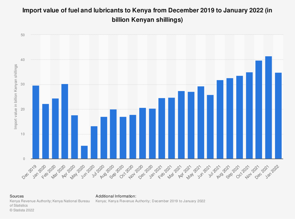 Statistic: Import value of fuel and lubricants to Kenya from December 2019 to February 2021 (in billion Kenyan shillings) | Statista