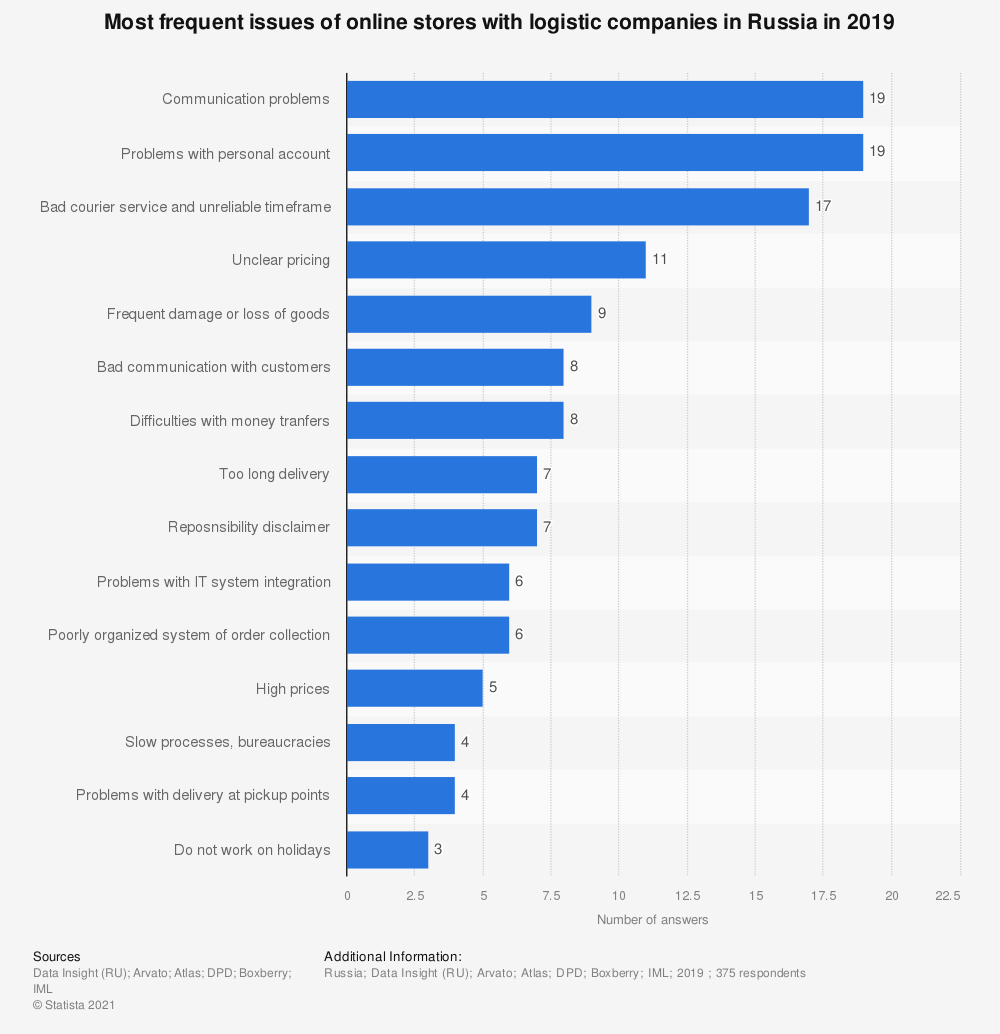 Statistic: Most frequent issues of online stores with logistic companies in Russia in 2019 | Statista