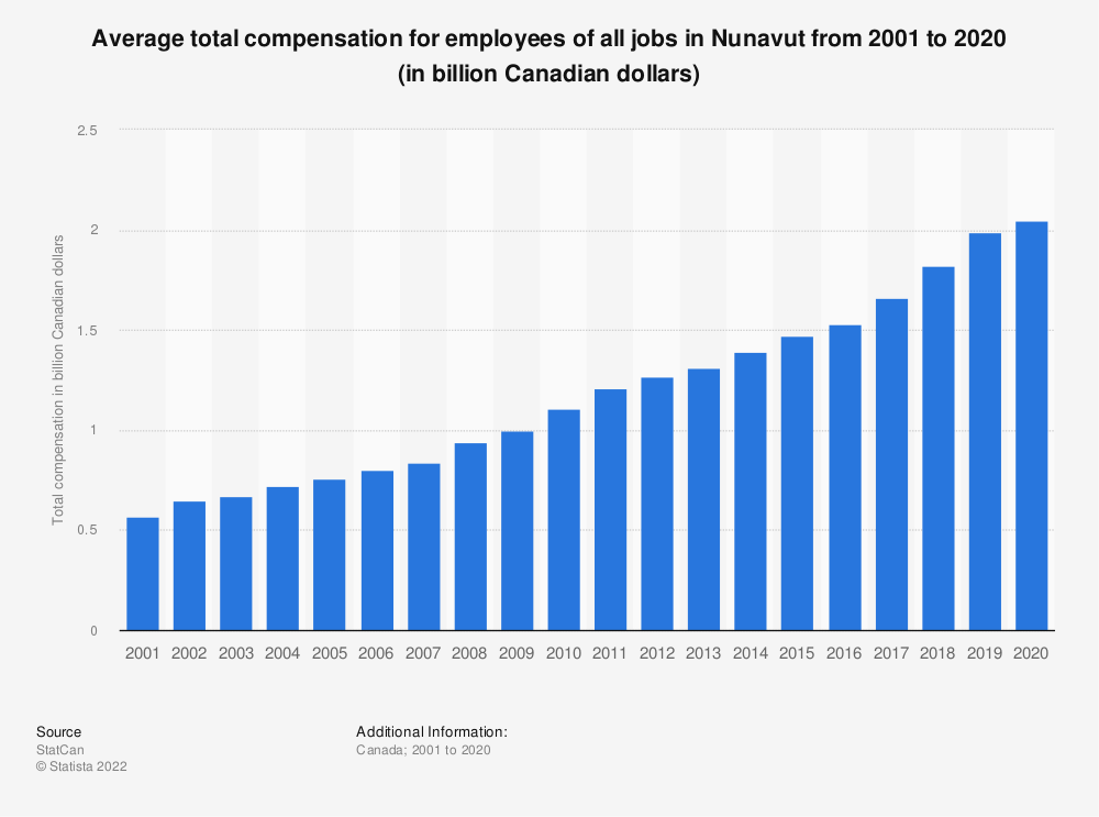 Statistic: Average total compensation for employees of all jobs in Nunavut from 2001 to 2018 (in billion Canadian dollars) | Statista
