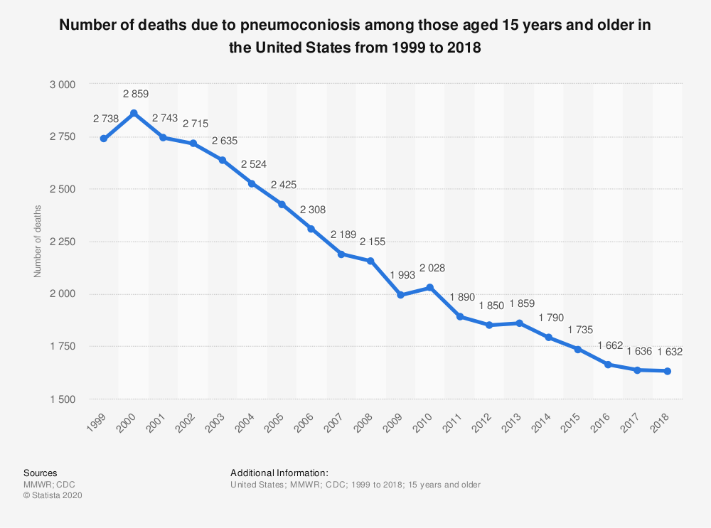 Statistic: Number of deaths due to pneumoconiosis among those aged 15 years and older in the United States from 1999 to 2018 | Statista