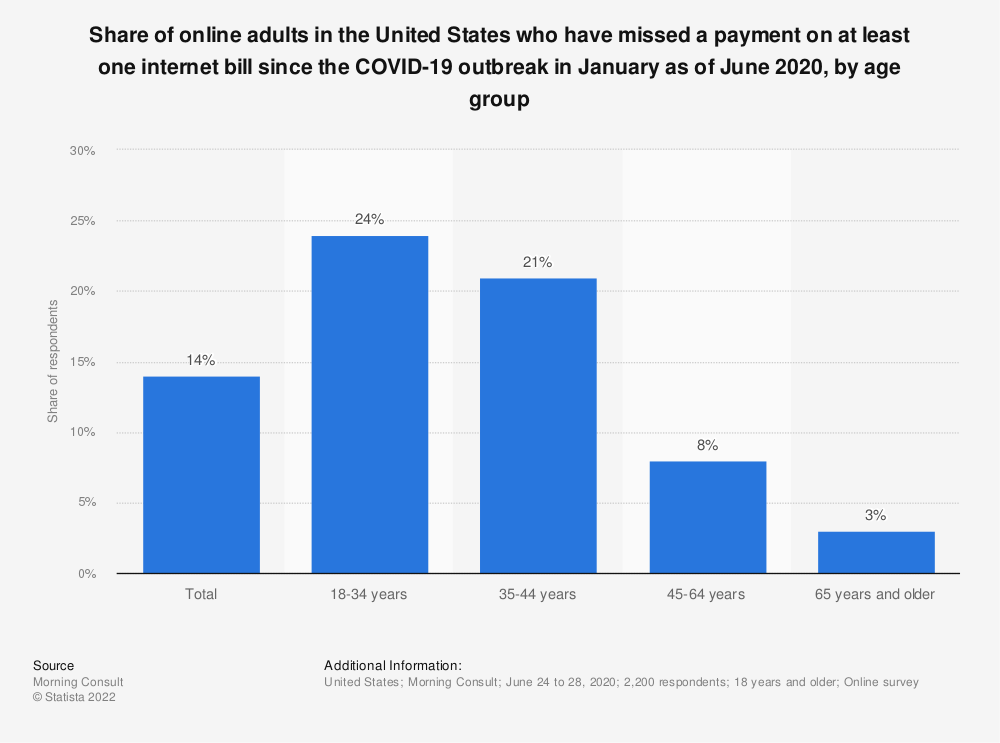 Statistic: Share of online adults in the United States who have missed a payment on at least one internet bill since the COVID-19 outbreak in January as of June 2020, by age group | Statista
