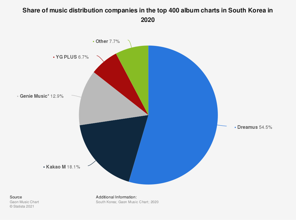 Statistic: Share of music distribution companies in the top 400 album charts in South Korea in 2020   Statista
