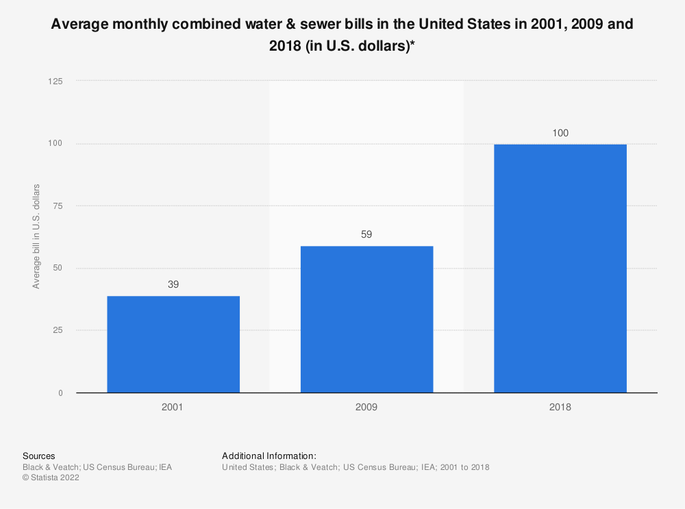 Statistic: Average monthly combined water & sewer bills in the United States in 2001, 2009 and 2018 (in U.S. dollars)*   Statista