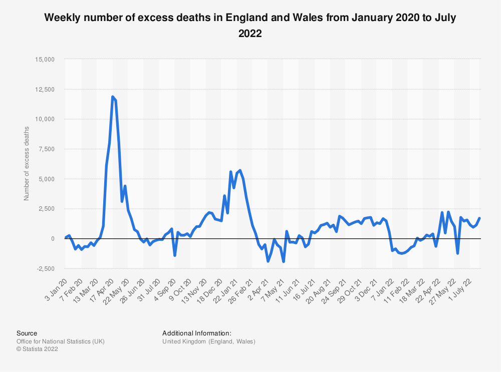 Statistic: Weekly number of excess deaths in England and Wales from week ending January 5, 2018 to week ending January 15, 2021 | Statista