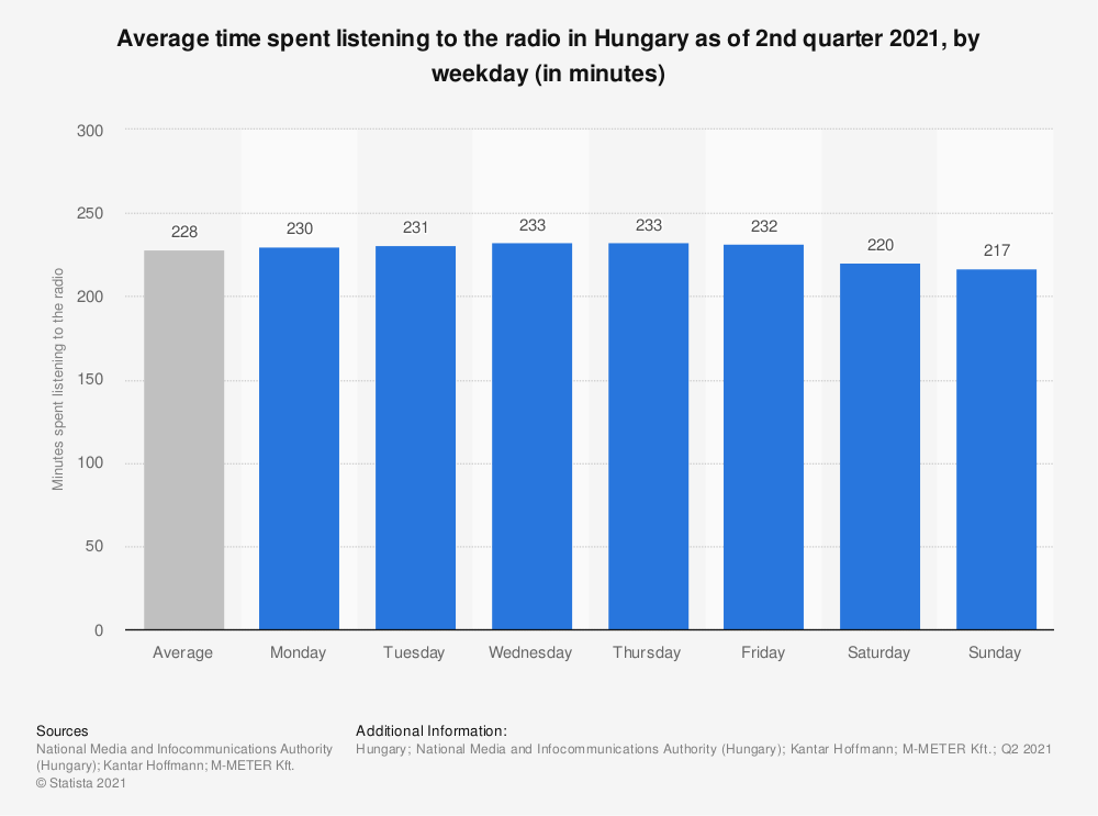 Statistic: Average time spent listening to the radio in Hungary as of 4th quarter 2019, by weekday (in minutes) | Statista