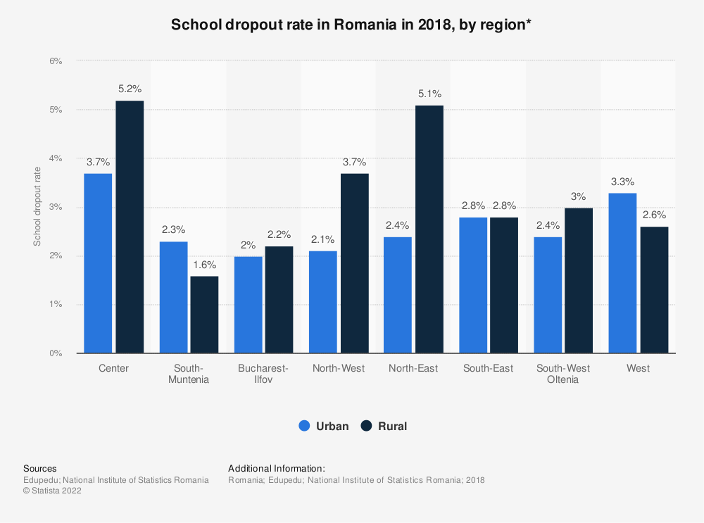 Statistic: School dropout rate* in Romania in 2018, by region | Statista