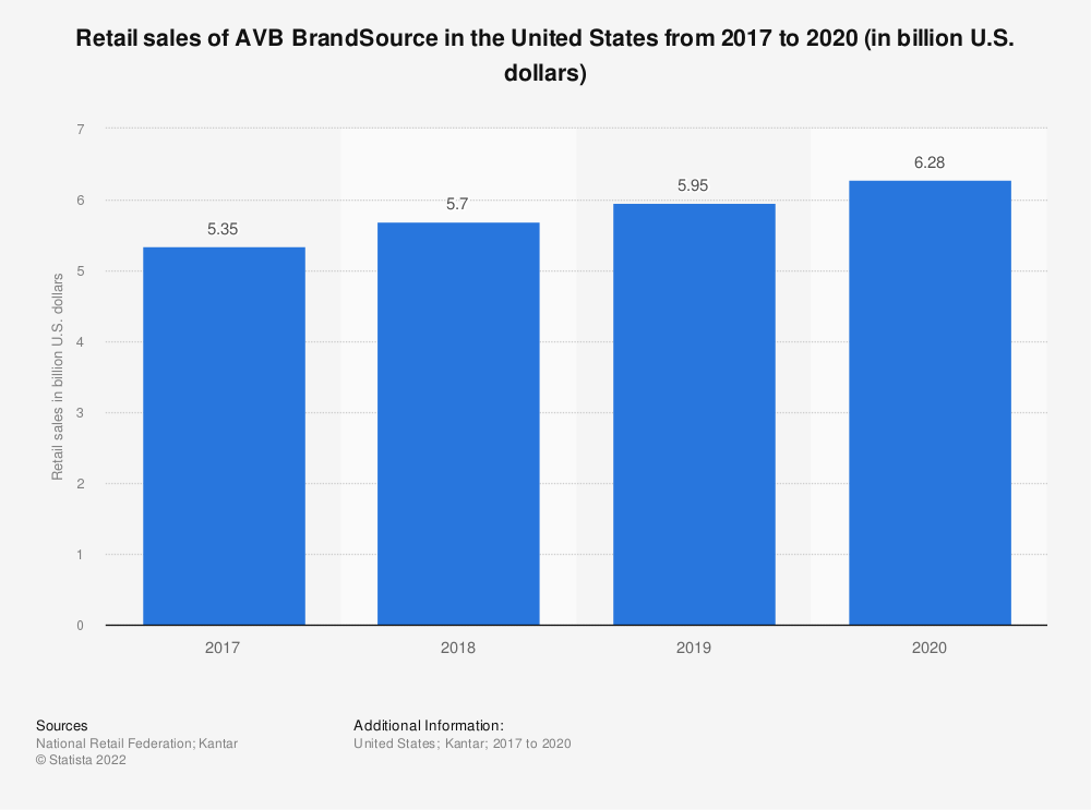 Statistic: Retail sales of AVB BrandSource in the United States from 2017 to 2020 (in billion U.S. dollars)   Statista