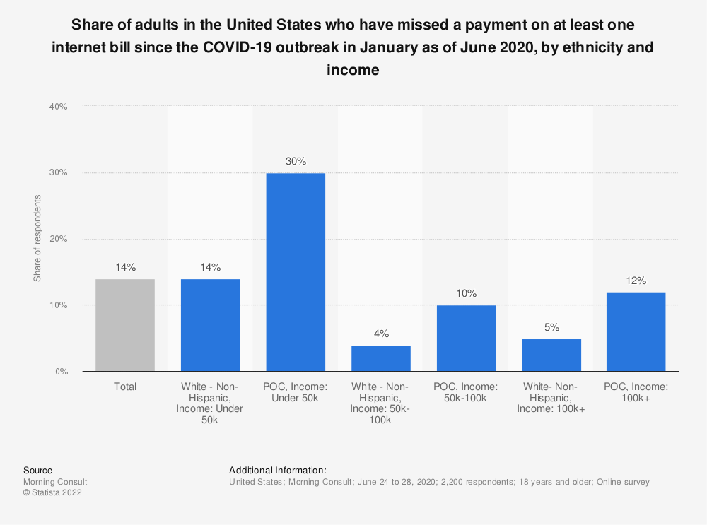 Statistic: Share of adults in the United States who have missed a payment on at least one internet bill since the COVID-19 outbreak in January as of June 2020, by ethnicity and income | Statista