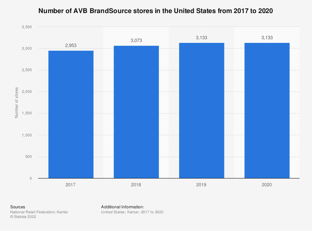 Statistic: Number of AVB BrandSource stores in the United States from 2017 to 2020   Statista