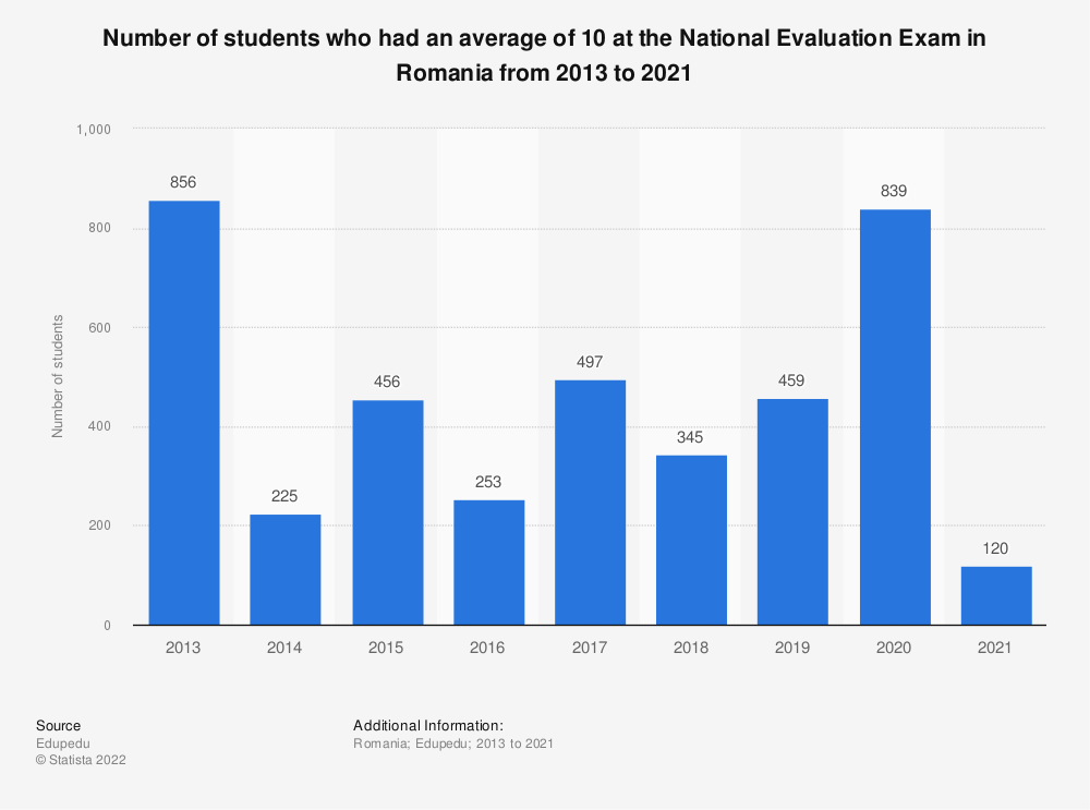 Statistic: Number of students who had an average of 10 at the National Evaluation Exam in Romania from 2013 to 2021   Statista
