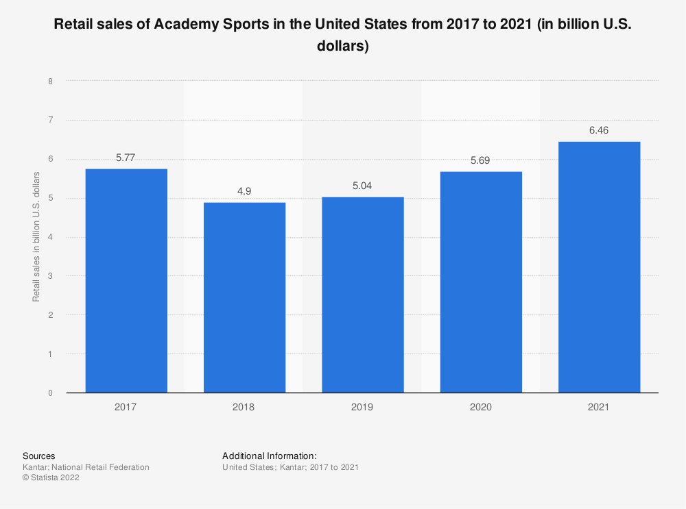 Statistic: Retail sales of Academy Sports + Outdoors in the United States from 2017 to 2019 (in billion U.S. dollars) | Statista