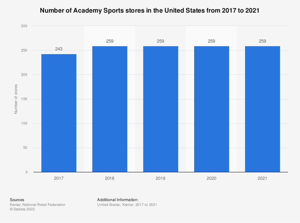 Statistic: Number of Academy Sports + Outdoors stores in the United States from 2017 to 2019 | Statista