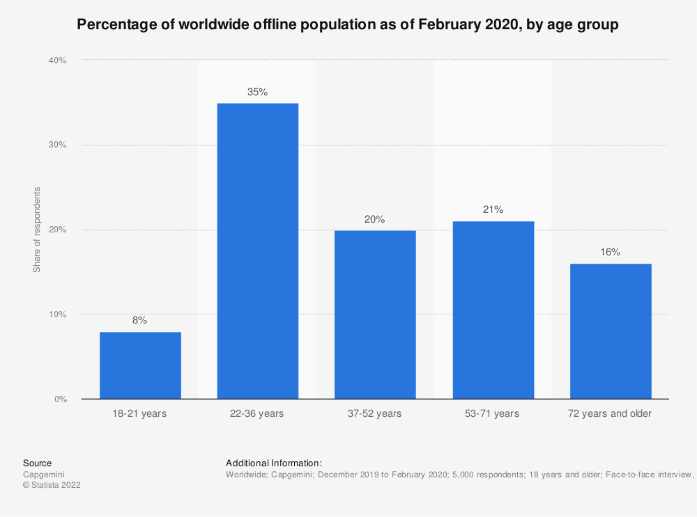Statistic: Percentage of worldwide offline population as of February 2020, by age group  | Statista
