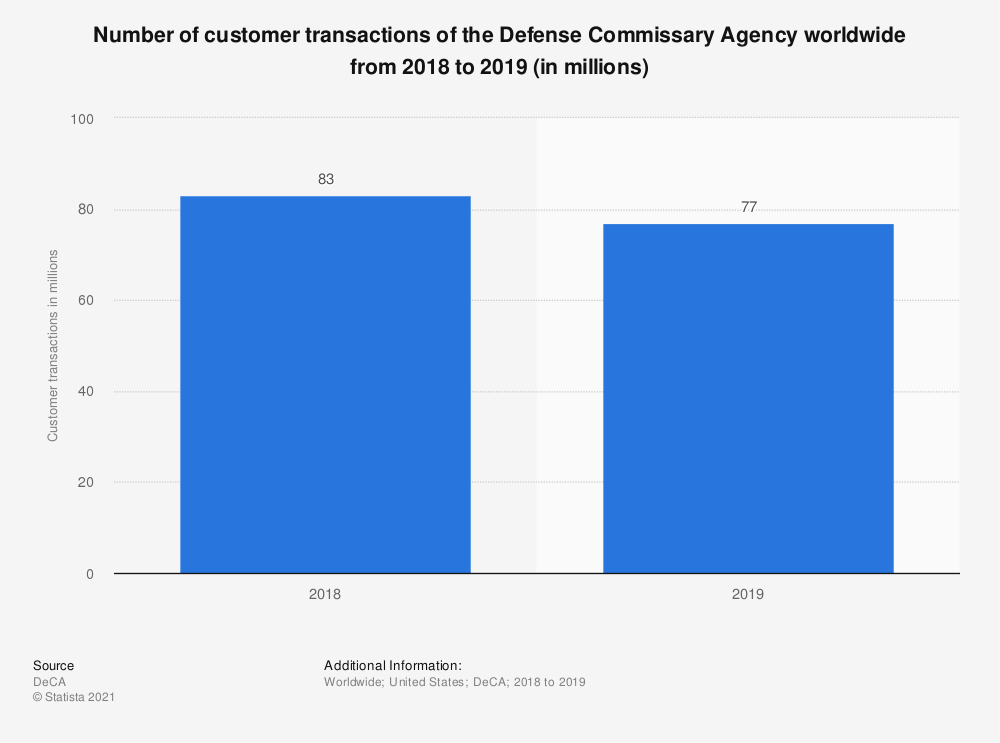 Statistic: Number of customer transactions of the Defense Commissary Agency worldwide from 2018 to 2019 (in millions) | Statista
