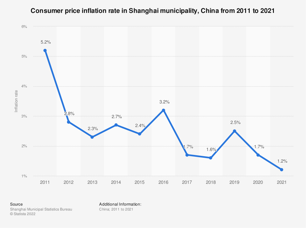 Statistic: Consumer price inflation rate in Shanghai municipality, China from 2010 to 2020   Statista