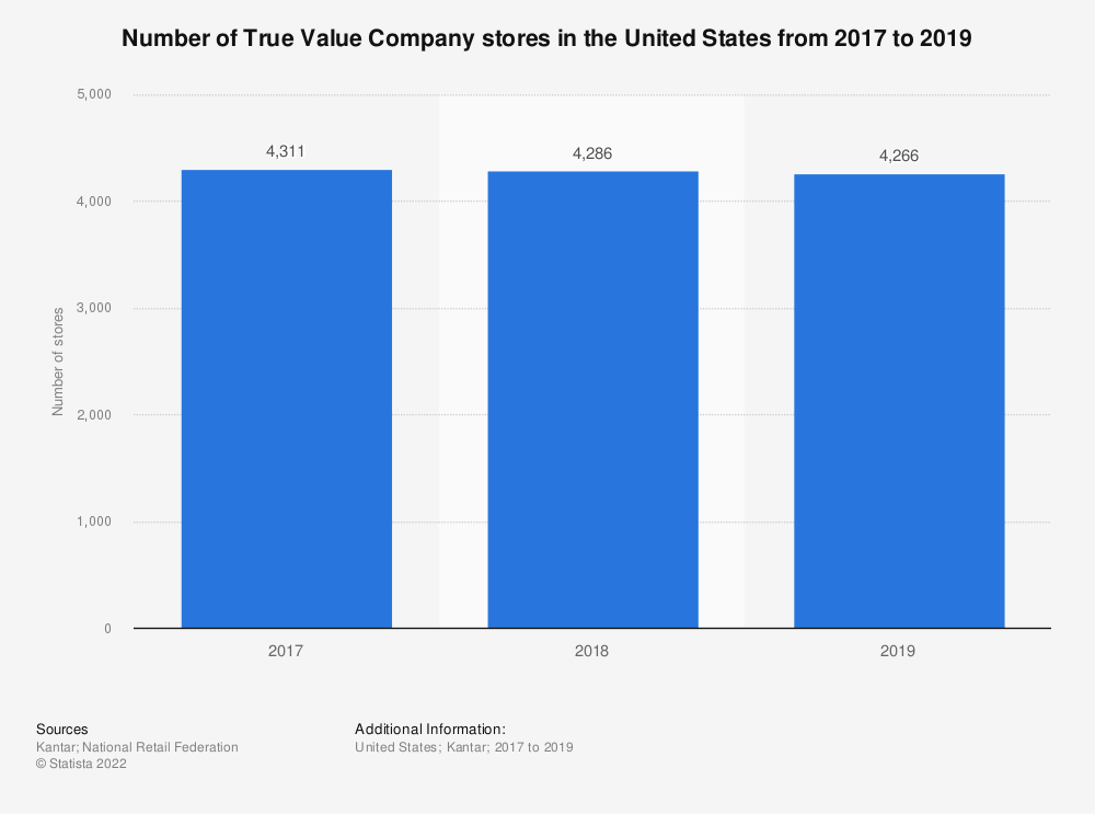 Statistic: Number of True Value Company stores in the United States from 2017 to 2019 | Statista