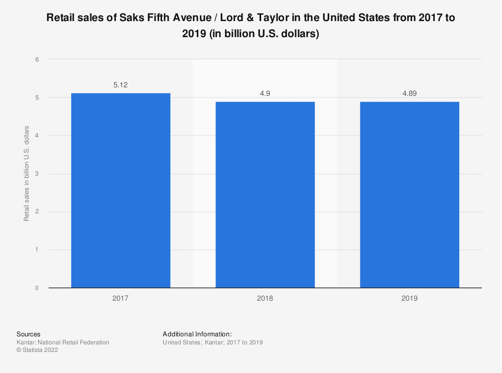 Statistic: Retail sales of Saks Fifth Avenue / Lord & Taylor in the United States from 2017 to 2019 (in billion U.S. dollars) | Statista