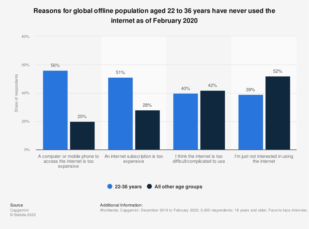 Statistic: Reasons for global offline population aged 22 to 36 years have never used the internet as of February 2020   Statista