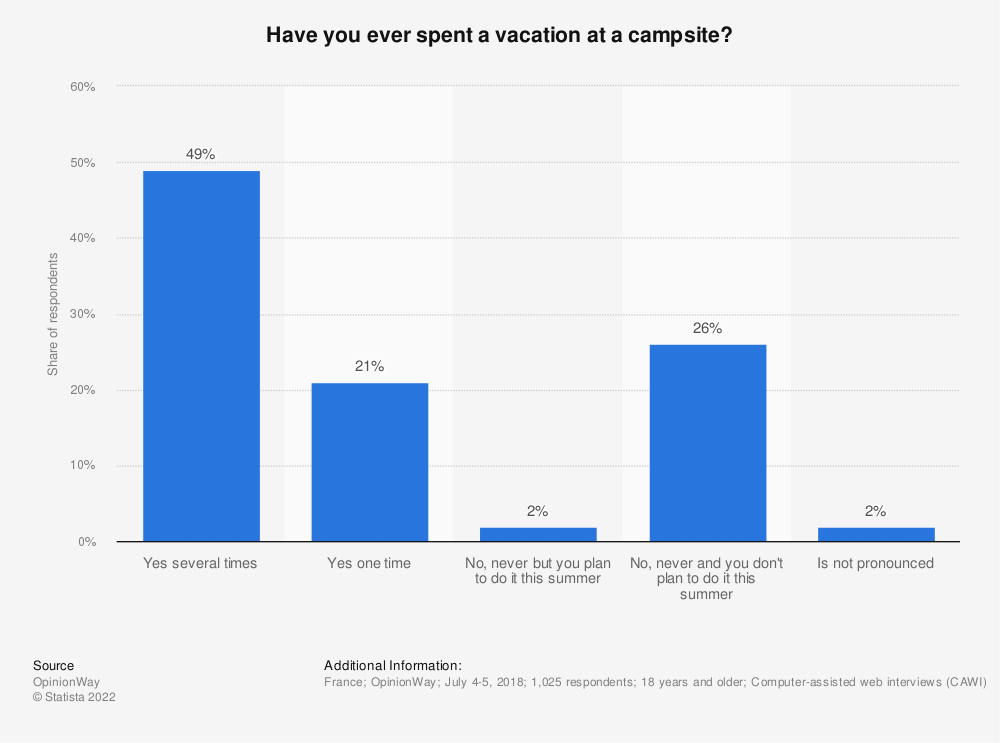 Statistic: Have you ever spent a vacation at a campsite? | Statista