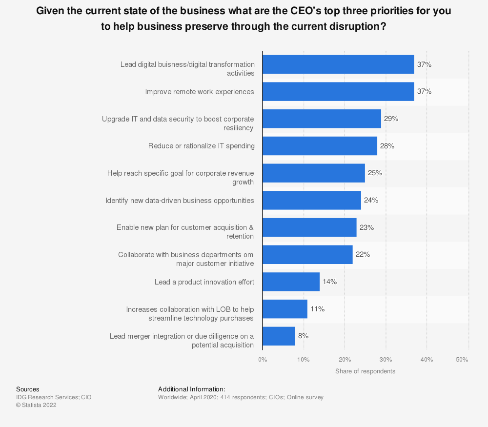 Statistic: Given the current state of the business what are the CEO's top three priorities for you to help business preserve through the current disruption? | Statista