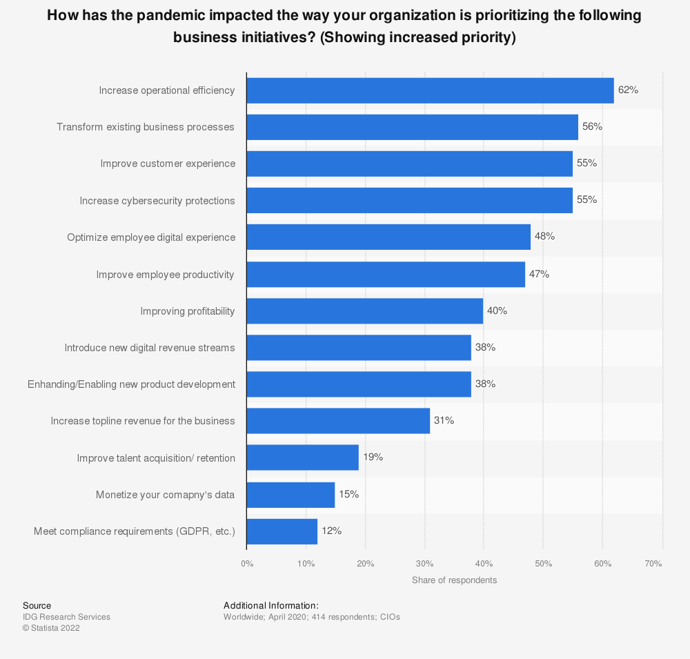 Statistic: How has the pandemic impacted the way your organization is prioritizing the following business initiatives? (Showing increased priority)   Statista