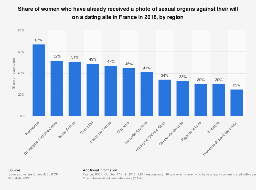Statistic: Share of women who have already received a photo of sexual organs against their will on a dating site in France in 2018, by region | Statista