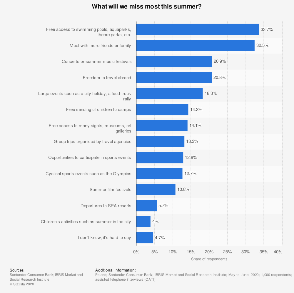 Statistic: What will we miss most this summer?   Statista