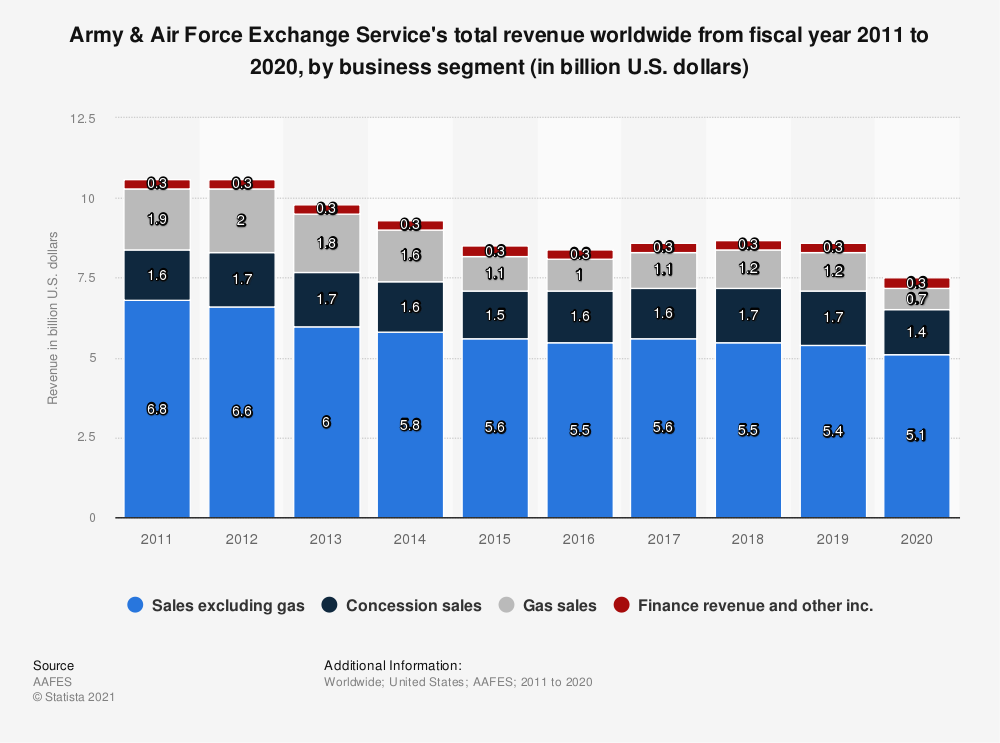 Statistic: Army & Air Force Exchange Service's total revenue worldwide from fiscal year 2011 to 2019, by business segment (in billion U.S. dollars) | Statista