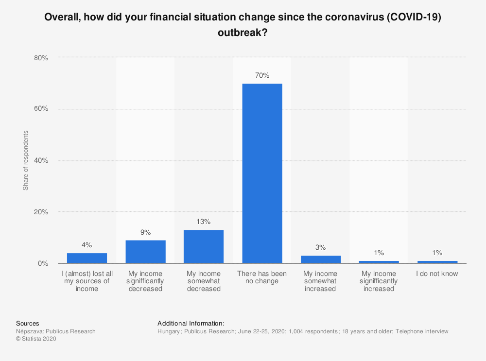 Statistic: Overall, how did your financial situation change since the coronavirus (COVID-19) outbreak? | Statista