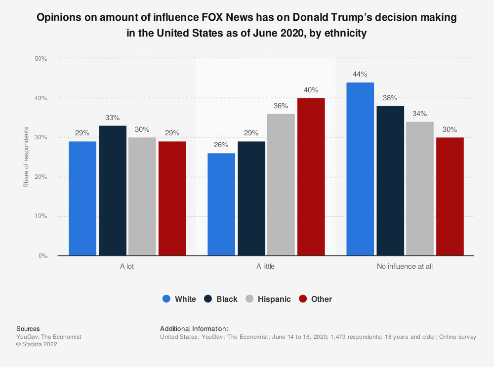 Statistic: Opinions on amount of influence FOX News has on Donald Trump's decision making in the United States as of June 2020, by ethnicity | Statista