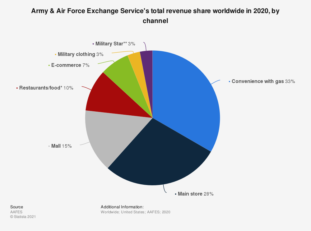 Statistic: Army & Air Force Exchange Service's total revenue share worldwide in 2019, by channel | Statista
