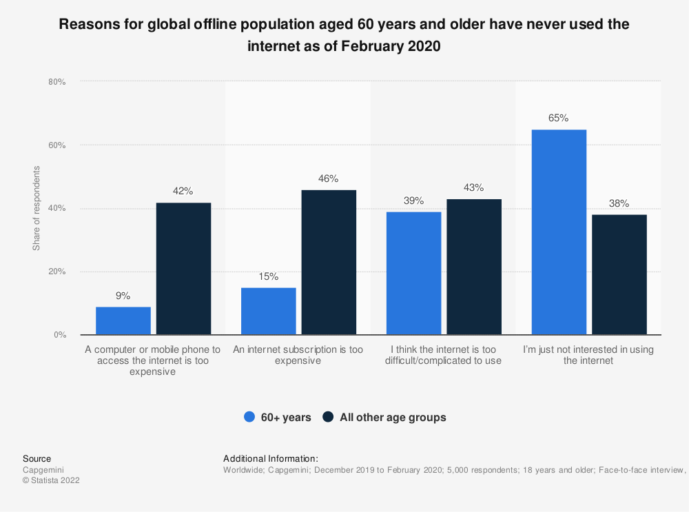 Statistic: Reasons for global offline population aged 60 years and older have never used the internet as of February 2020 | Statista