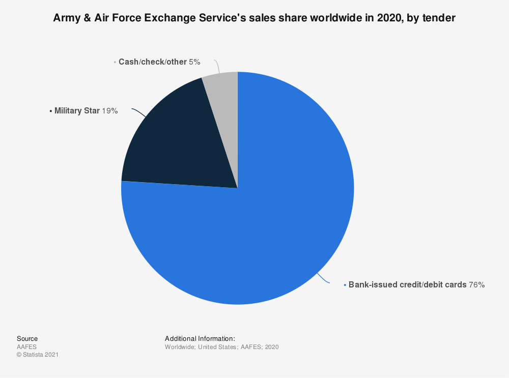 Statistic: Army & Air Force Exchange Service's sales share worldwide in 2019, by tender | Statista