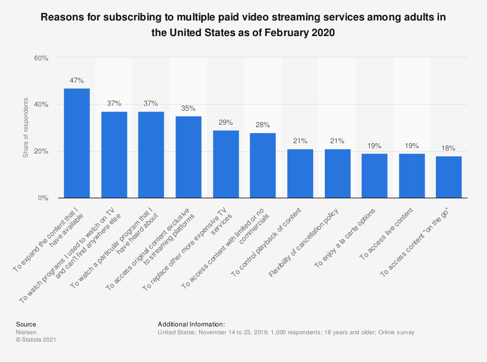 Statistic: Reasons for subscribing to multiple paid video streaming services among adults in the United States as of February 2020   Statista
